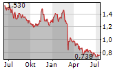 ITV PLC Chart 1 Jahr