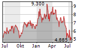 IVANHOE MINES LTD Chart 1 Jahr