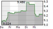IVANHOE MINES LTD 1-Woche-Intraday-Chart