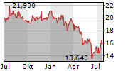 IVU TRAFFIC TECHNOLOGIES AG Chart 1 Jahr