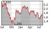 IWG PLC Chart 1 Jahr
