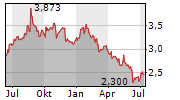 J SAINSBURY PLC Chart 1 Jahr
