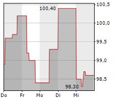 JABIL INC Chart 1 Jahr
