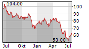JACK IN THE BOX INC Chart 1 Jahr