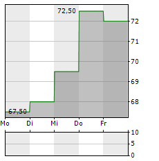 JACK IN THE BOX Aktie 5-Tage-Chart