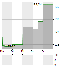 JACOBS ENGINEERING Aktie 1-Woche-Intraday-Chart