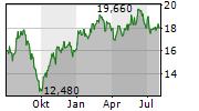 JACQUET METALS Chart 1 Jahr