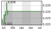 JADE LEADER CORP Chart 1 Jahr