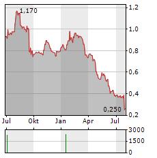 JADESTONE ENERGY Aktie Chart 1 Jahr