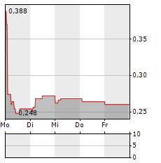 JADESTONE ENERGY Aktie 5-Tage-Chart