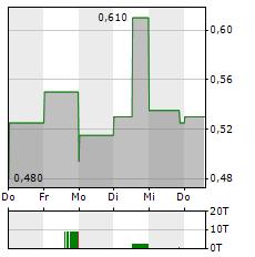 JAGUAR HEALTH Aktie 1-Woche-Intraday-Chart