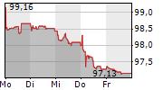 JAGUAR LAND ROVER PLC 5-Tage-Chart