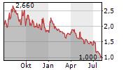 JAGUAR MINING INC Chart 1 Jahr