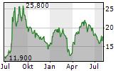JAKKS PACIFIC INC Chart 1 Jahr