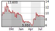 JAMES CROPPER PLC Chart 1 Jahr