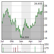 JAMES HARDIE Aktie Chart 1 Jahr
