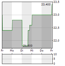 JAMES HARDIE Aktie 5-Tage-Chart