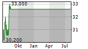 JAMES RIVER GROUP HOLDINGS LTD Chart 1 Jahr