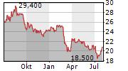 JAMIESON WELLNESS INC Chart 1 Jahr