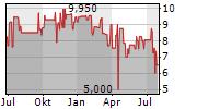 JANOSCH FILM & MEDIEN AG Chart 1 Jahr
