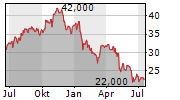 JANUS HENDERSON GROUP PLC Chart 1 Jahr