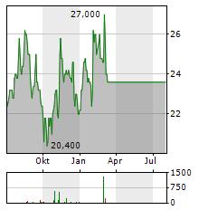 JANUS HENDERSON Aktie Chart 1 Jahr