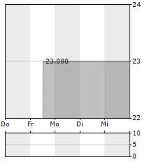 JANUS HENDERSON Aktie 5-Tage-Chart