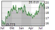 JAPAN AIRLINES CO LTD Chart 1 Jahr