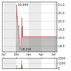 JAL Aktie Chart 1 Jahr