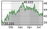 JAPAN AIRPORT TERMINAL CO LTD Chart 1 Jahr
