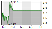 JAPAN COMMUNICATIONS INC Chart 1 Jahr