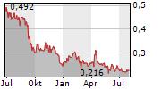 JAPAN DISPLAY INC Chart 1 Jahr