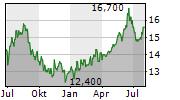 JAPAN EXCHANGE GROUP INC Chart 1 Jahr