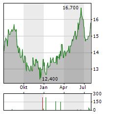 JAPAN EXCHANGE GROUP Aktie Chart 1 Jahr
