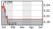 JAPAN GOLD CORP Chart 1 Jahr