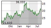 JAPAN PETROLEUM EXPLORATION CO LTD Chart 1 Jahr
