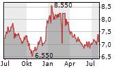 JAPAN POST BANK CO LTD Chart 1 Jahr