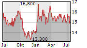 JAPAN POST INSURANCE CO LTD Chart 1 Jahr