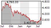 JAPAN REAL ESTATE INVESTMENT CORPORATION Chart 1 Jahr