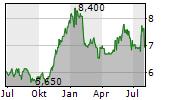 JAPAN SECURITIES FINANCE CO LTD Chart 1 Jahr