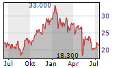 JAPAN STEEL WORKS LTD Chart 1 Jahr