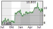 JAPAN TOBACCO INC ADR Chart 1 Jahr