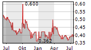 JAPFA LTD Chart 1 Jahr