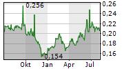 JASA MARGA PERSERO TBK Chart 1 Jahr