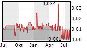 JAXON MINING INC Chart 1 Jahr
