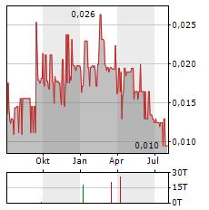 JAXON MINING Aktie Chart 1 Jahr