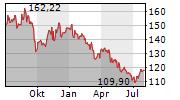 JAZZ PHARMACEUTICALS PLC Chart 1 Jahr