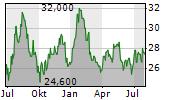 JB HI-FI LIMITED Chart 1 Jahr