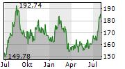 JB HUNT TRANSPORT SERVICES INC Chart 1 Jahr