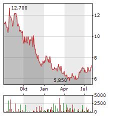JBS Aktie Chart 1 Jahr
